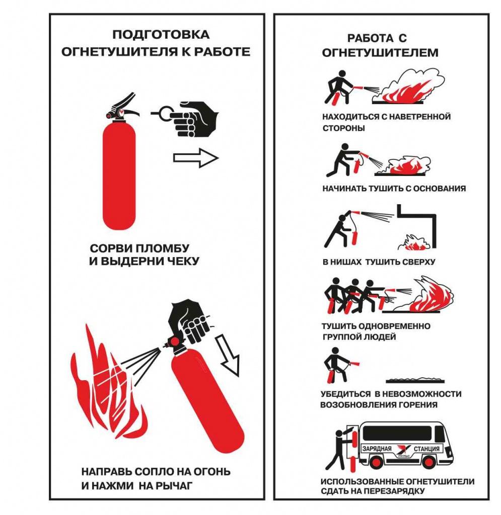 Как правильно пользоваться углекислотным огнетушителем